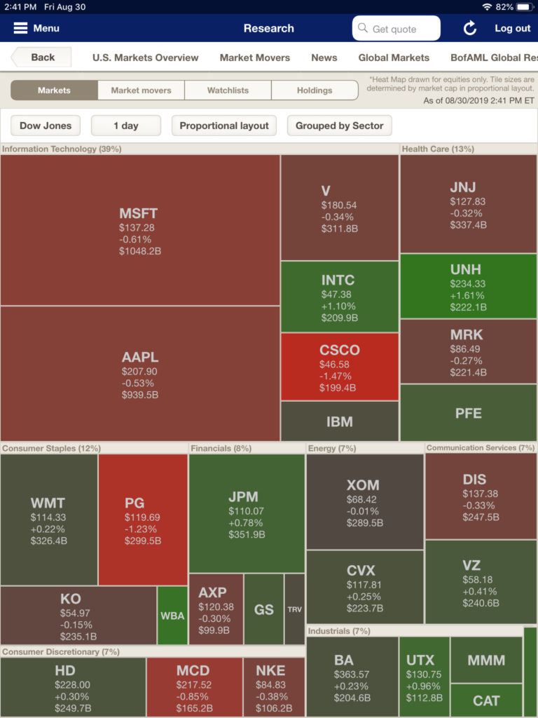 Merrill Lynch's market heat map