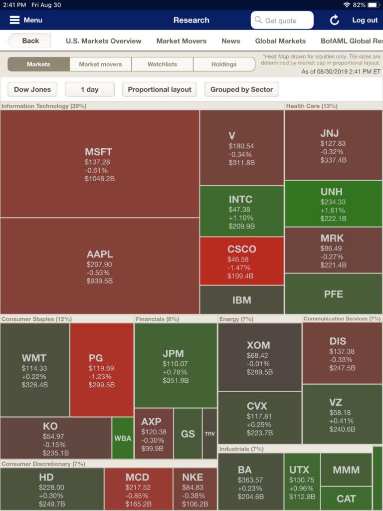 Merrill Lynch's market heat map