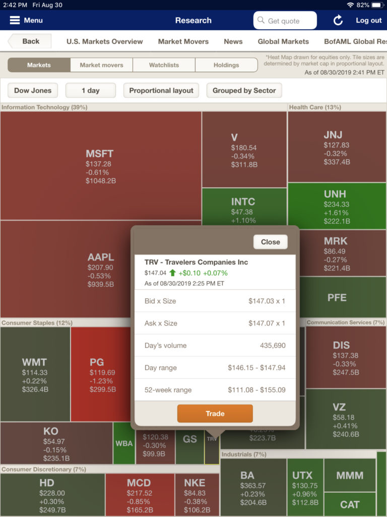 Merrill Lynch's market heat map with detail