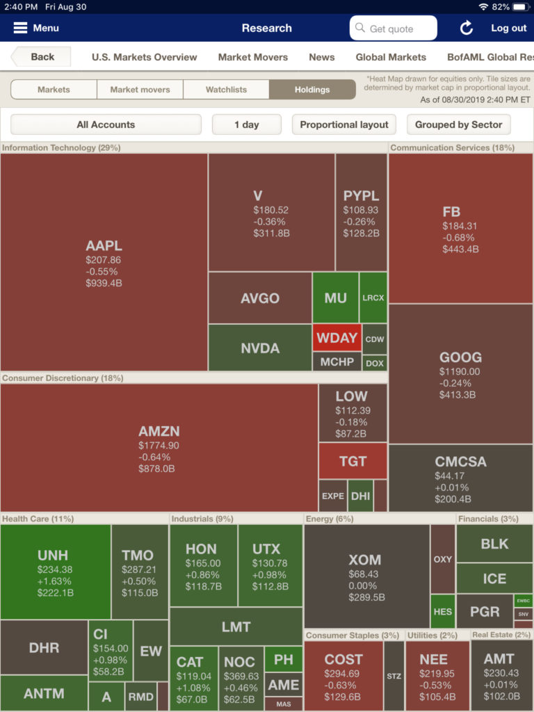 Merrill Lynch's portfolio heat map