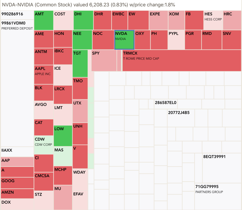 A sample heat map from Investaware